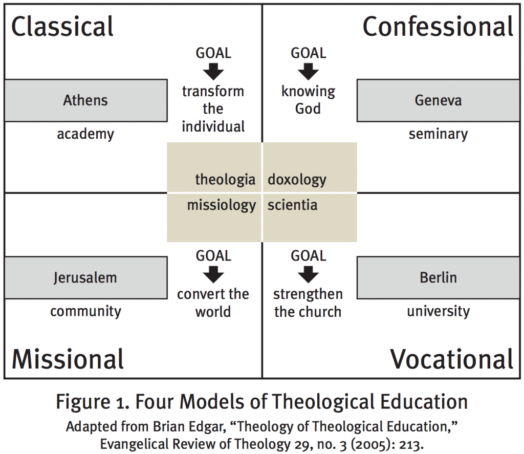 Figure 1. Four Models of Theological Education